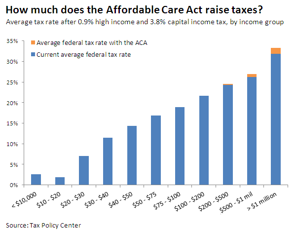 how-much-does-the-affordable-care-act-raise-taxes-really-01