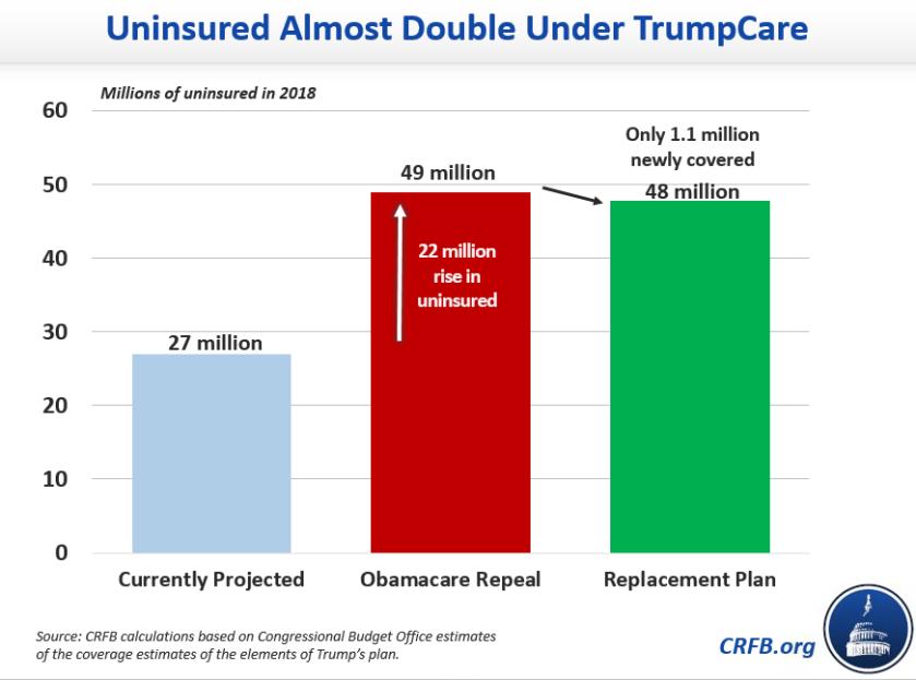 UninsuredDoubleUnderTrump