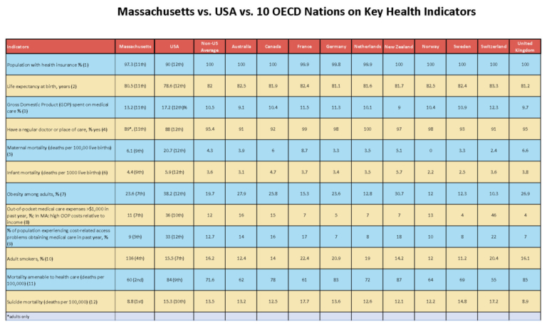 2019-ma-v-oecd-national-health-data_Page_1-e1556919514405-768x456